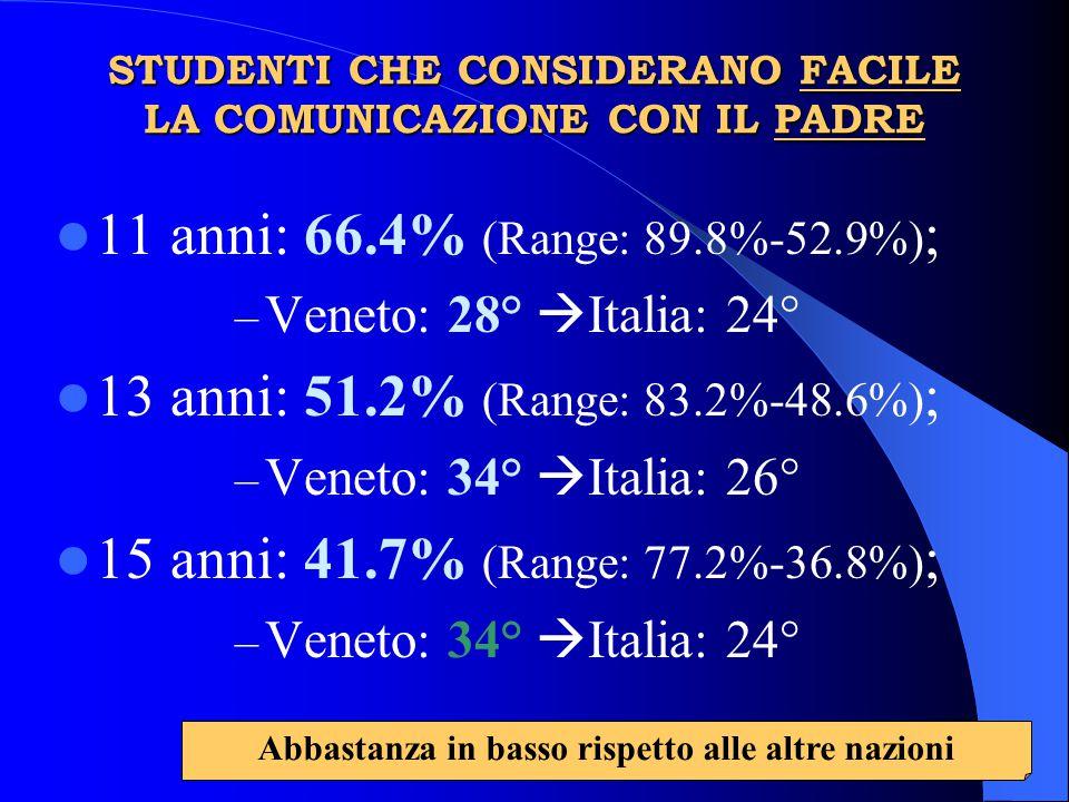 STUDENTI CHE CONSIDERANO FACILE LA COMUNICAZIONE CON IL PADRE 11 anni: 66.4% (Range: 89.8%-52.9%) ; – Veneto: 28°  Italia: 24° 13 anni: 51.2% (Range: