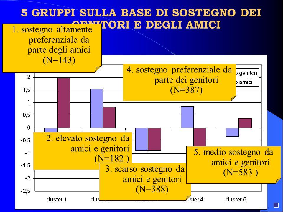 5 GRUPPI SULLA BASE DI SOSTEGNO DEI GENITORI E DEGLI AMICI 1. sostegno altamente preferenziale da parte degli amici (N=143) 2. elevato sostegno da ami