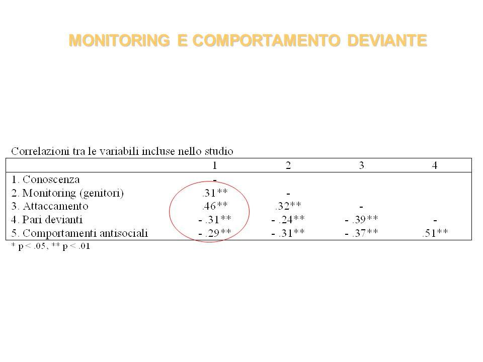 MONITORING E COMPORTAMENTO DEVIANTE