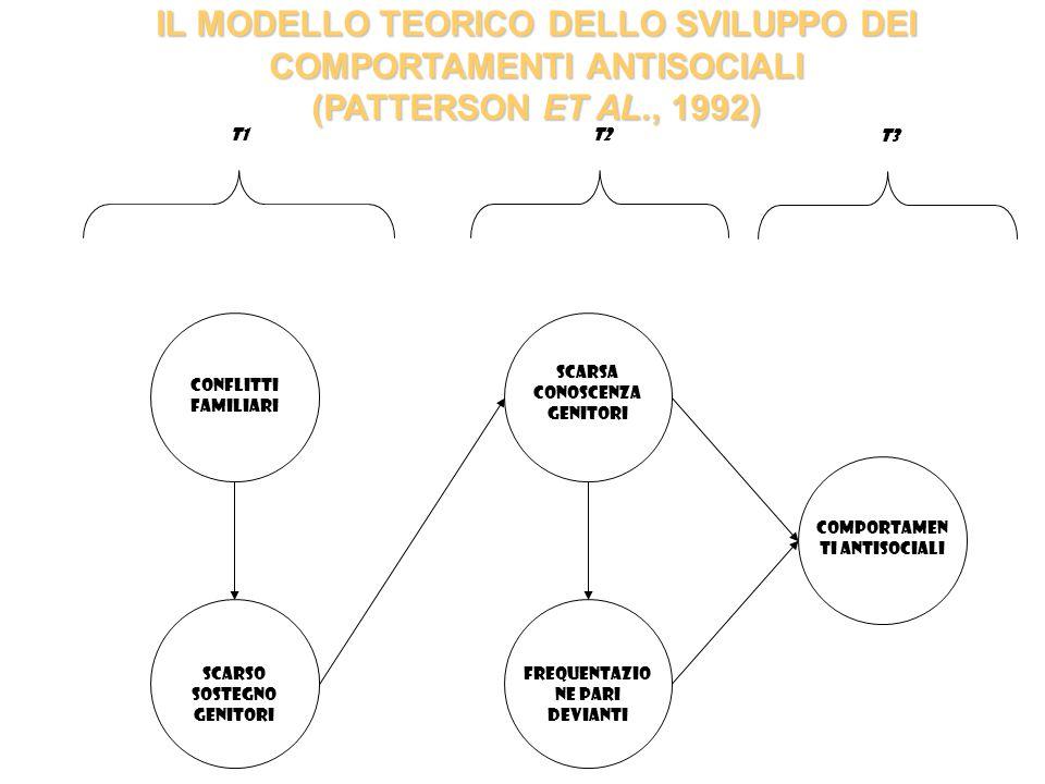 IL MODELLO TEORICO DELLO SVILUPPO DEI COMPORTAMENTI ANTISOCIALI (PATTERSON ET AL., 1992) t1t2 Conflitti Familiari Scarso Sostegno Genitori Scarsa Cono