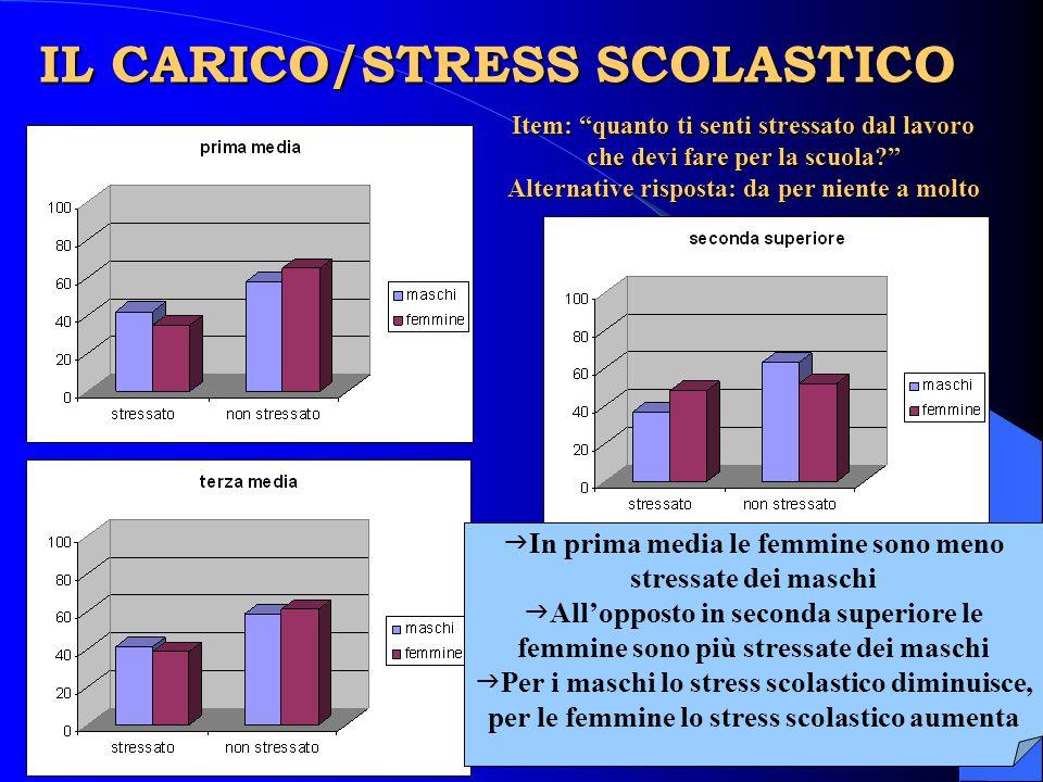 """IL CARICO/STRESS SCOLASTICO Item: """"quanto ti senti stressato dal lavoro che devi fare per la scuola?"""" Alternative risposta: da per niente a molto  In"""