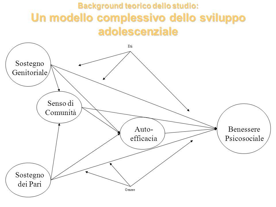Background teorico dello studio: Un modello complessivo dello sviluppo adolescenziale Sostegno Genitoriale Sostegno dei Pari Senso di Comunità Auto- e