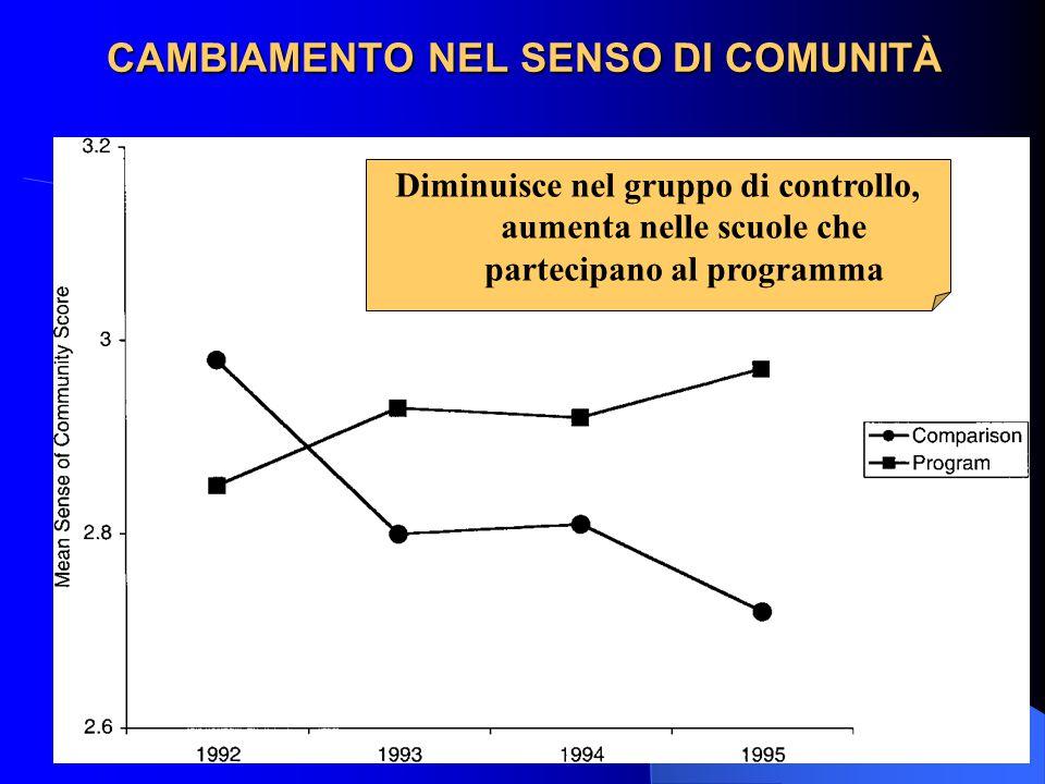 CAMBIAMENTO NEL SENSO DI COMUNITÀ Diminuisce nel gruppo di controllo, aumenta nelle scuole che partecipano al programma