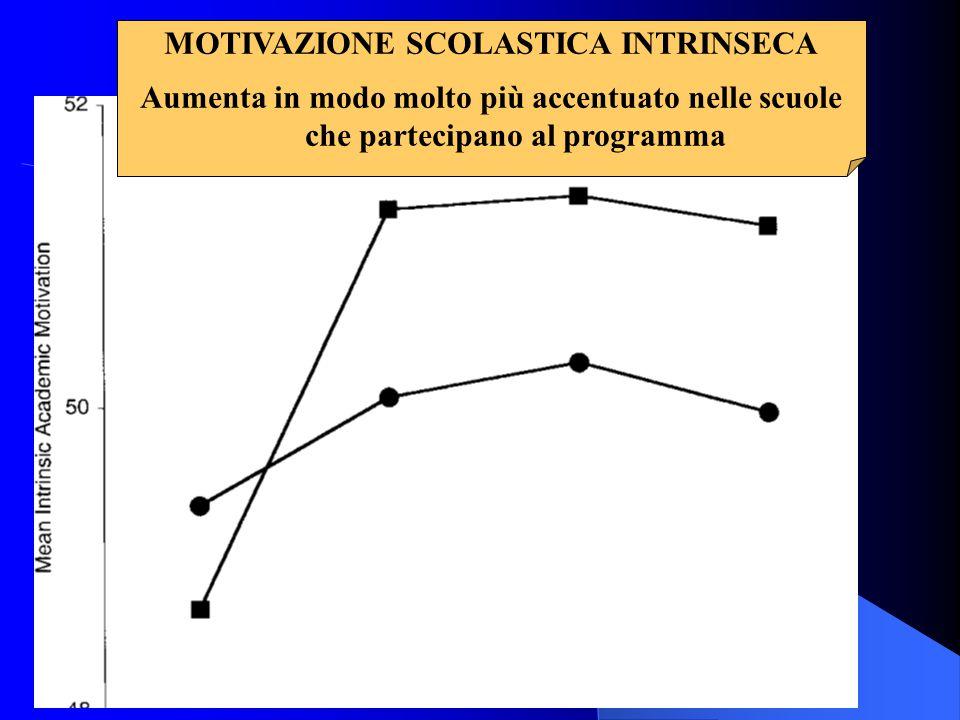 MOTIVAZIONE SCOLASTICA INTRINSECA Aumenta in modo molto più accentuato nelle scuole che partecipano al programma