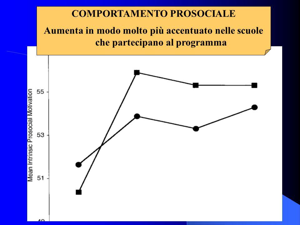 COMPORTAMENTO PROSOCIALE Aumenta in modo molto più accentuato nelle scuole che partecipano al programma
