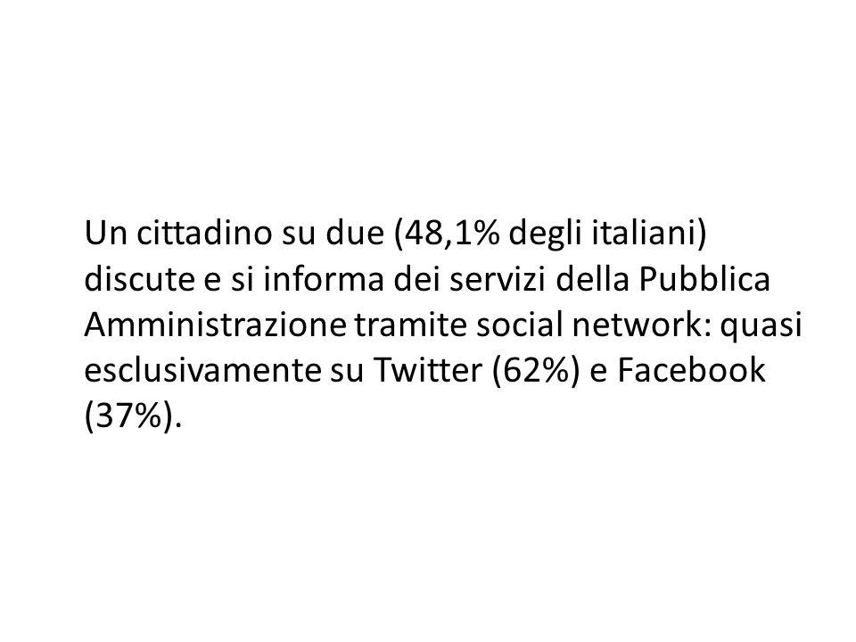 Un cittadino su due (48,1% degli italiani) discute e si informa dei servizi della Pubblica Amministrazione tramite social network: quasi esclusivamente su Twitter (62%) e Facebook (37%).