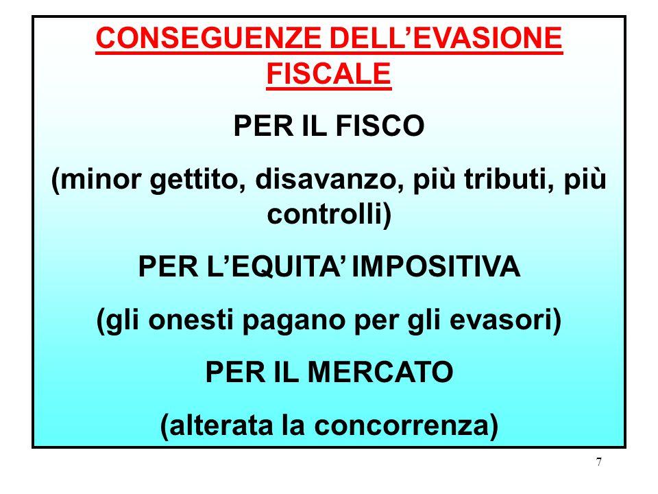 6 DIVERSI COMPORTAMENTI: - INOSSERVANZA DI OBBLIGHI DI LEGGE (ES. OMESSA DICHIARAZIONE) - COMPORTAMENTI FRAUDOLENTI (ES. FALSIFICAZIONE DI SCRITTURE C