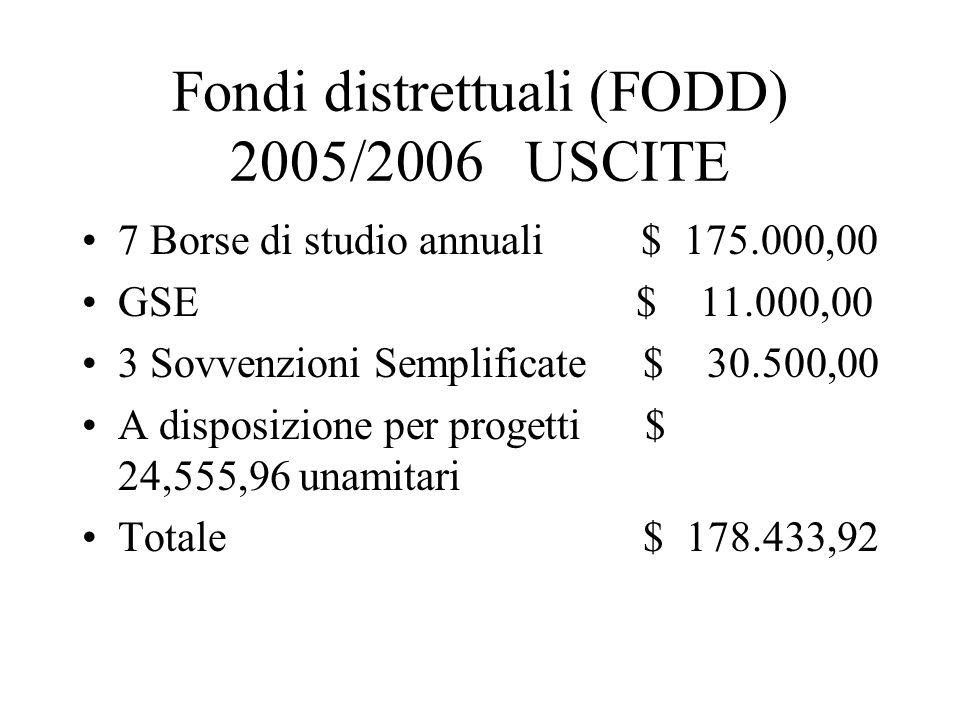 Fondi distrettuali (FODD) 2005/2006 USCITE 7 Borse di studio annuali $ 175.000,00 GSE $ 11.000,00 3 Sovvenzioni Semplificate $ 30.500,00 A disposizione per progetti $ 24,555,96 unamitari Totale $ 178.433,92