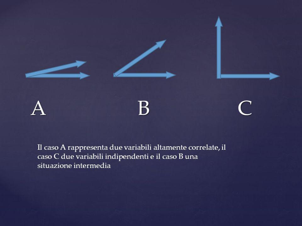 A B C Il caso A rappresenta due variabili altamente correlate, il caso C due variabili indipendenti e il caso B una situazione intermedia
