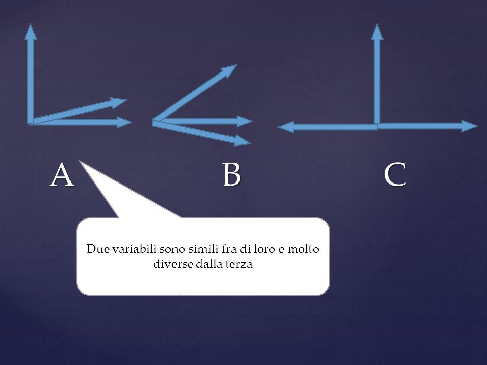 A B C Due variabili sono simili fra di loro e molto diverse dalla terza