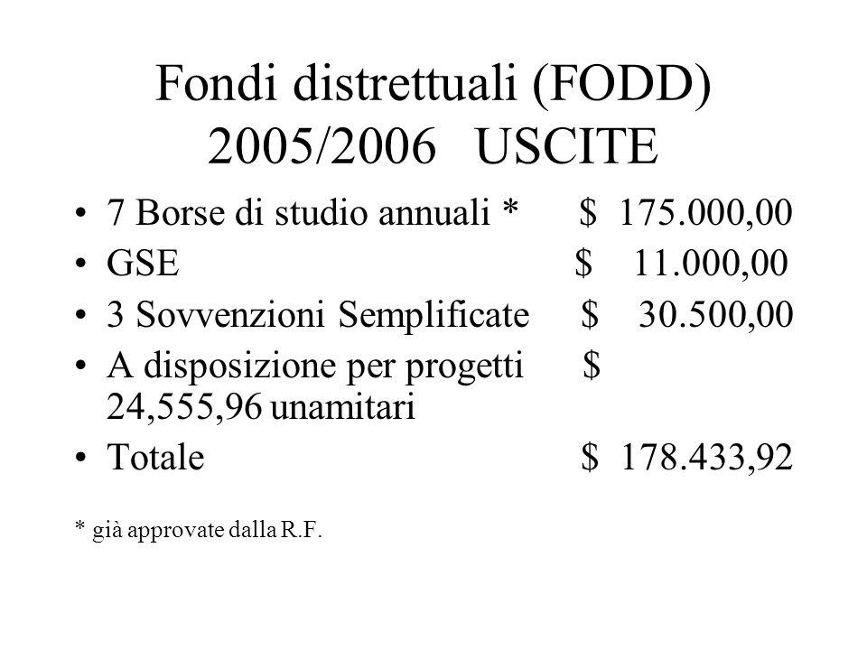 Fondi distrettuali (FODD) 2005/2006 USCITE 7 Borse di studio annuali * $ 175.000,00 GSE $ 11.000,00 3 Sovvenzioni Semplificate $ 30.500,00 A disposizione per progetti $ 24,555,96 unamitari Totale $ 178.433,92 * già approvate dalla R.F.