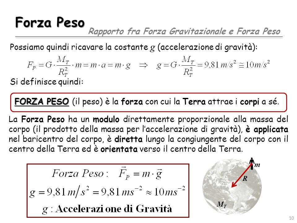 Forza Peso La Forza Peso ha un modulo direttamente proporzionale alla massa del corpo (il prodotto della massa per l'accelerazione di gravità), è applicata nel baricentro del corpo, è diretta lungo la congiungente del corpo con il centro della Terra ed è orientata verso il centro della Terra.