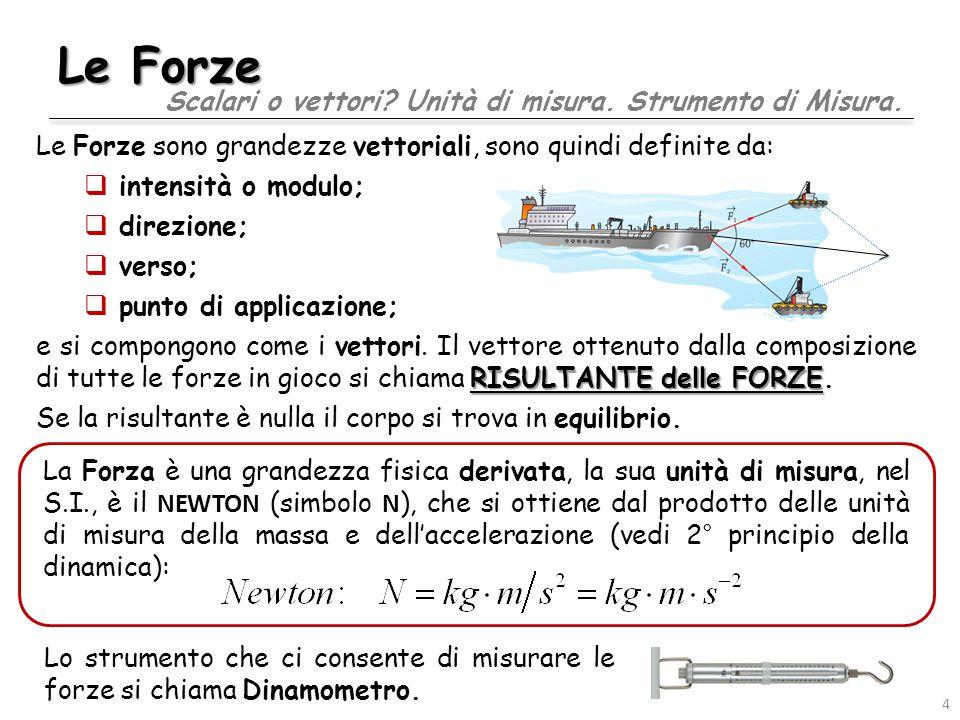 Le Forze Le Forze sono grandezze vettoriali, sono quindi definite da:  intensità o modulo;  direzione;  verso;  punto di applicazione; RISULTANTE delle FORZE e si compongono come i vettori.