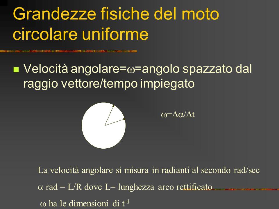 Grandezze fisiche del moto circolare uniforme Velocità angolare=  =angolo spazzato dal raggio vettore/tempo impiegato  =  /  t La velocità angolare si misura in radianti al secondo rad/sec  rad = L/R dove L= lunghezza arco rettificato  ha le dimensioni di t -1