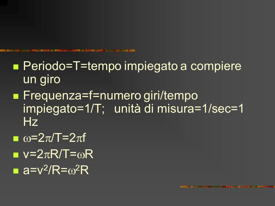 Periodo=T=tempo impiegato a compiere un giro Frequenza=f=numero giri/tempo impiegato=1/T; unità di misura=1/sec=1 Hz  =2  /T=2  f v=2  R/T=  R a=v 2 /R=  2 R