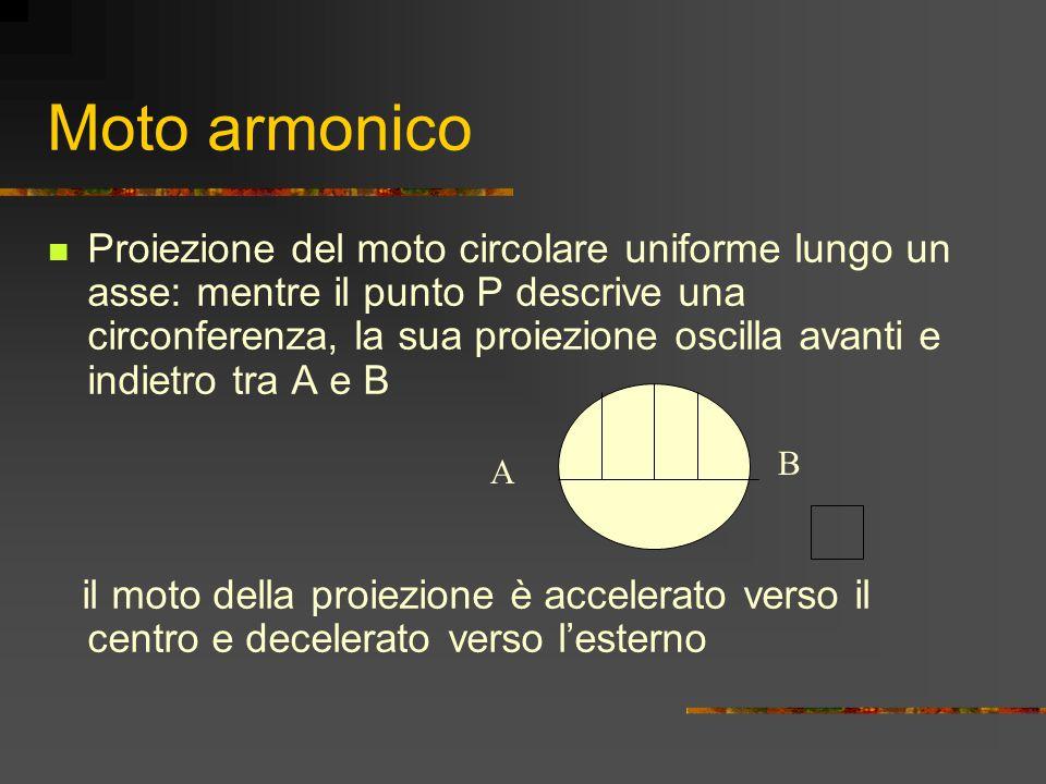 Moto armonico Proiezione del moto circolare uniforme lungo un asse: mentre il punto P descrive una circonferenza, la sua proiezione oscilla avanti e indietro tra A e B il moto della proiezione è accelerato verso il centro e decelerato verso l'esterno A B