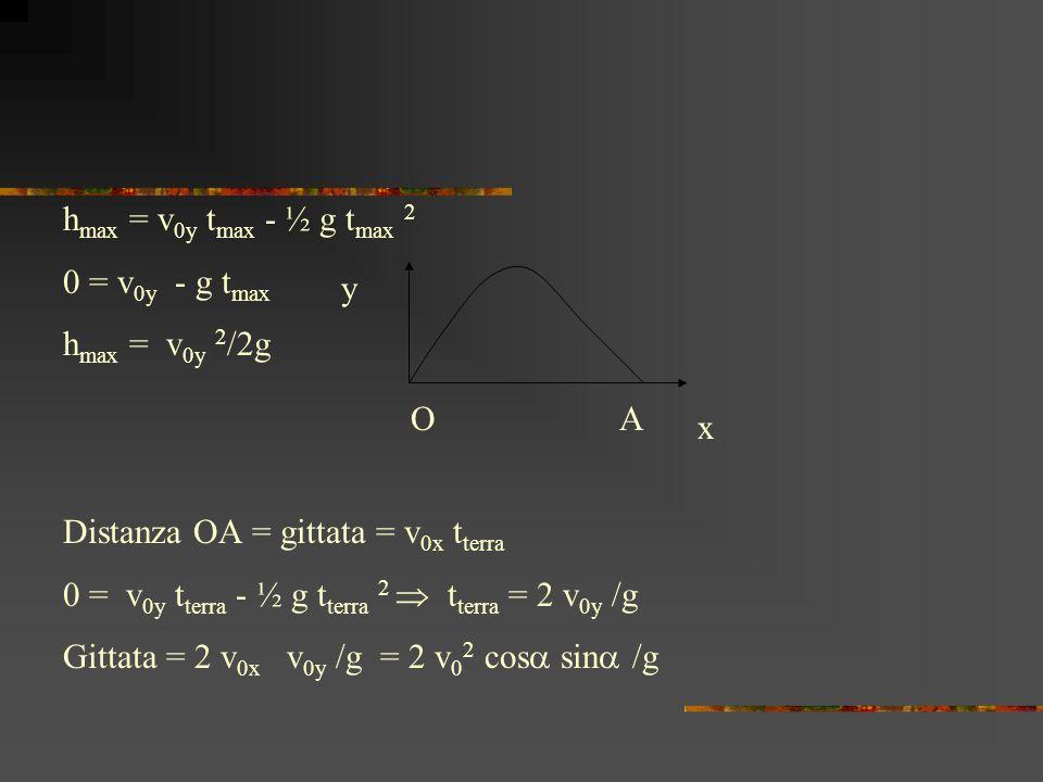 y x OA h max = v 0y t max - ½ g t max 2 0 = v 0y - g t max h max = v 0y 2 /2g Distanza OA = gittata = v 0x t terra 0 = v 0y t terra - ½ g t terra 2  t terra = 2 v 0y /g Gittata = 2 v 0x v 0y /g = 2 v 0 2 cos  sin  /g