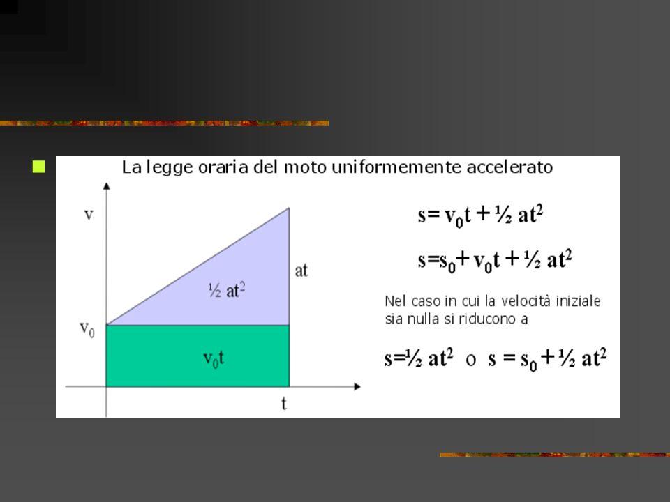 Caduta dei gravi Ex: facciamo cadere un corpo di massa m da un'altezza h, esso descrive un moto uniformemente accelerato con accelerazione g = 9,8m/s 2 (assenza di attrito) Quanto vale il tempo per arrivare a terra.