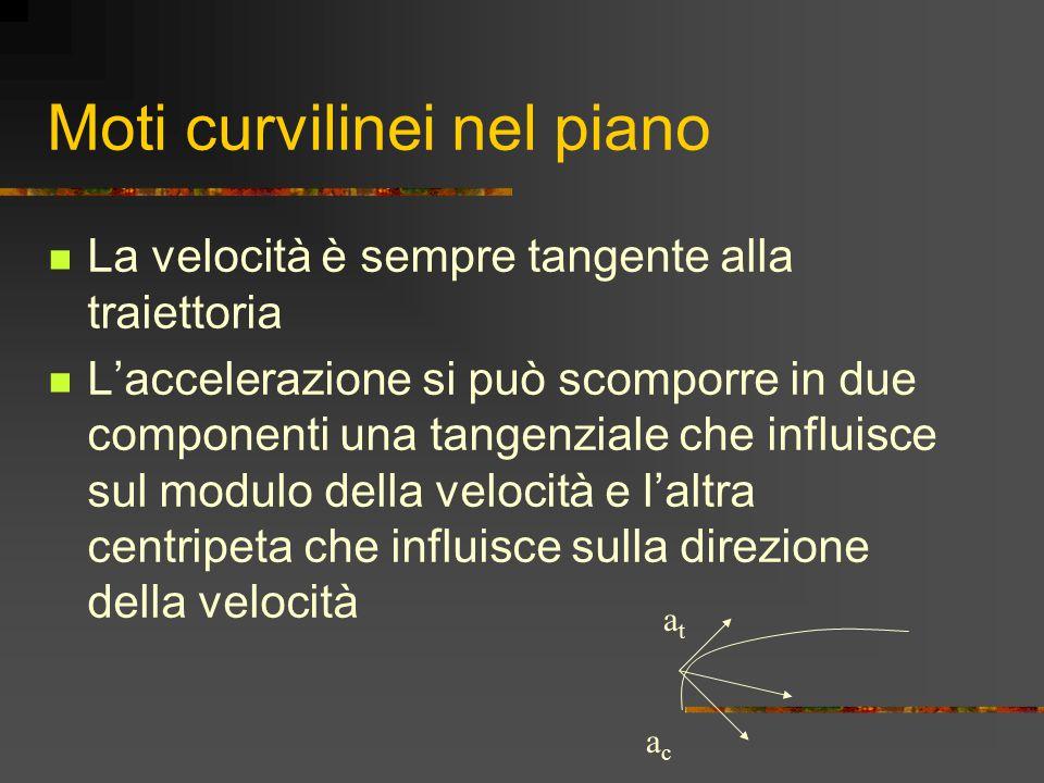 Moti curvilinei nel piano La velocità è sempre tangente alla traiettoria L'accelerazione si può scomporre in due componenti una tangenziale che influisce sul modulo della velocità e l'altra centripeta che influisce sulla direzione della velocità atat acac