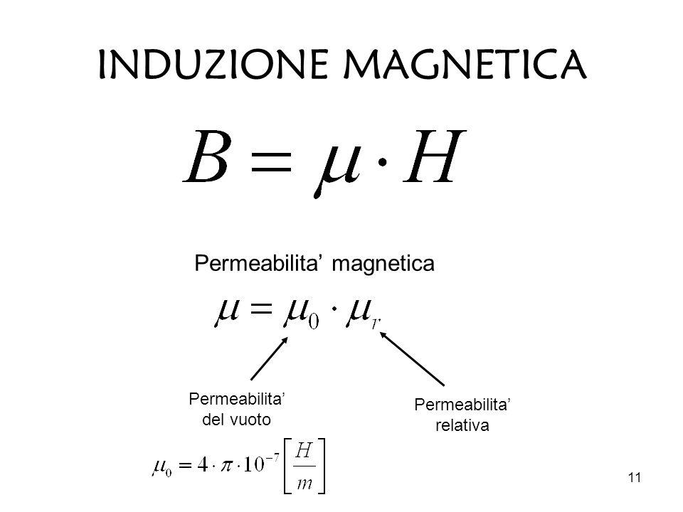 11 INDUZIONE MAGNETICA Permeabilita' magnetica Permeabilita' del vuoto Permeabilita' relativa