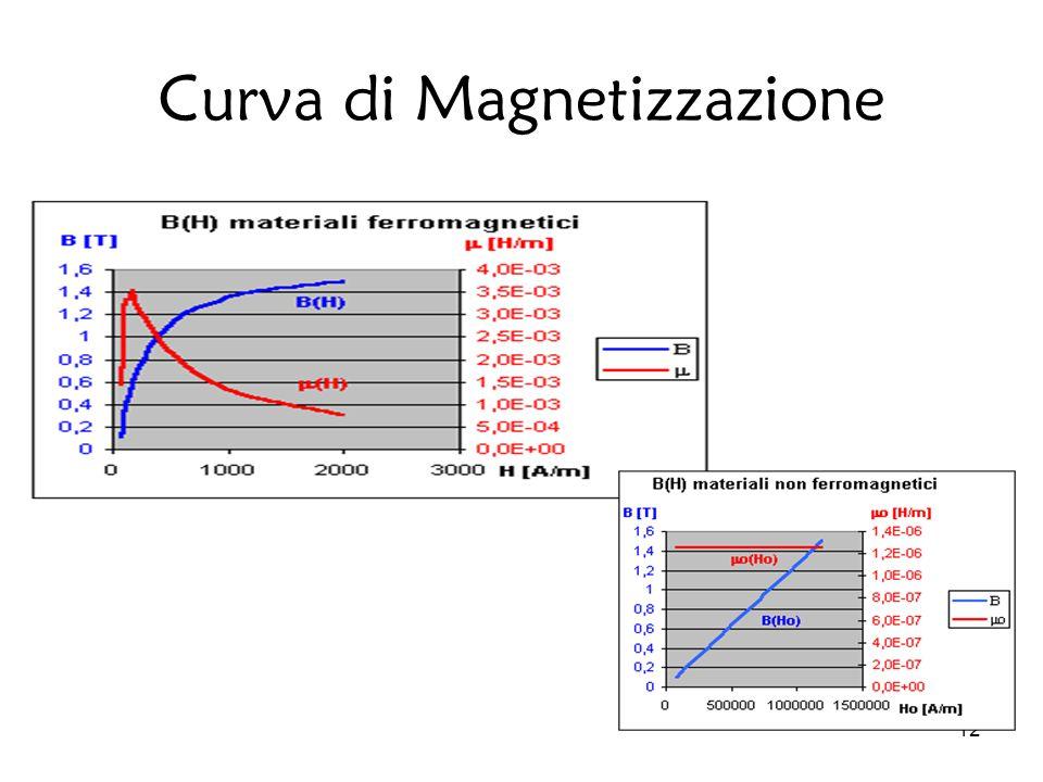 12 Curva di Magnetizzazione