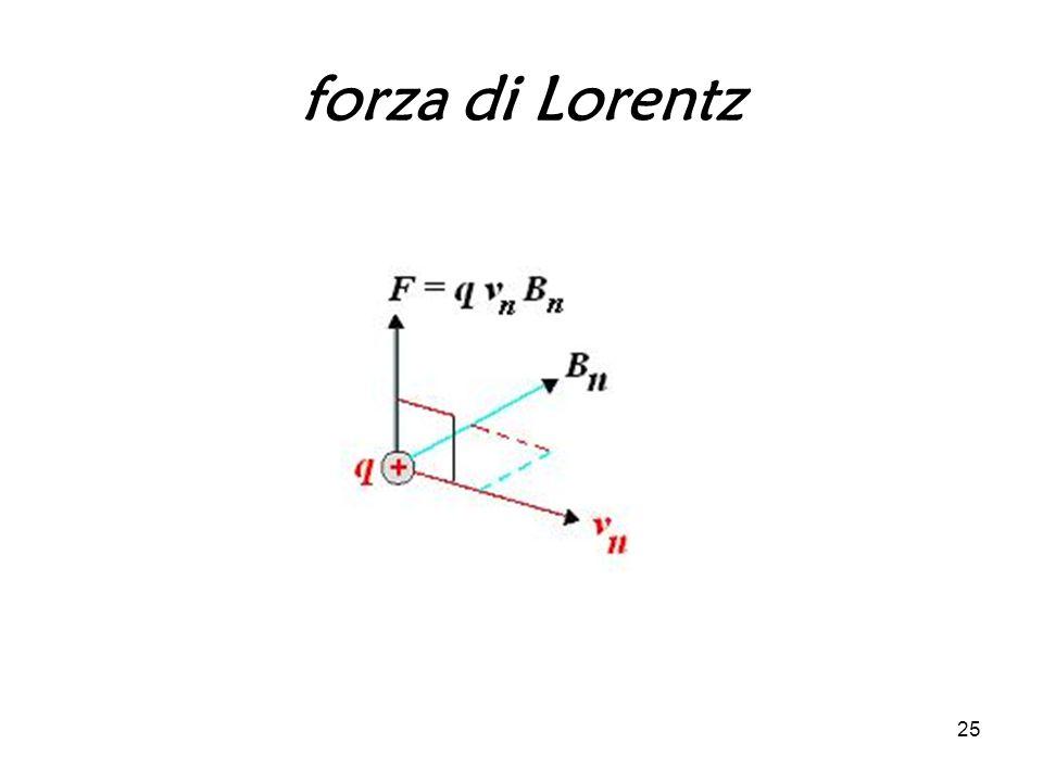 25 forza di Lorentz