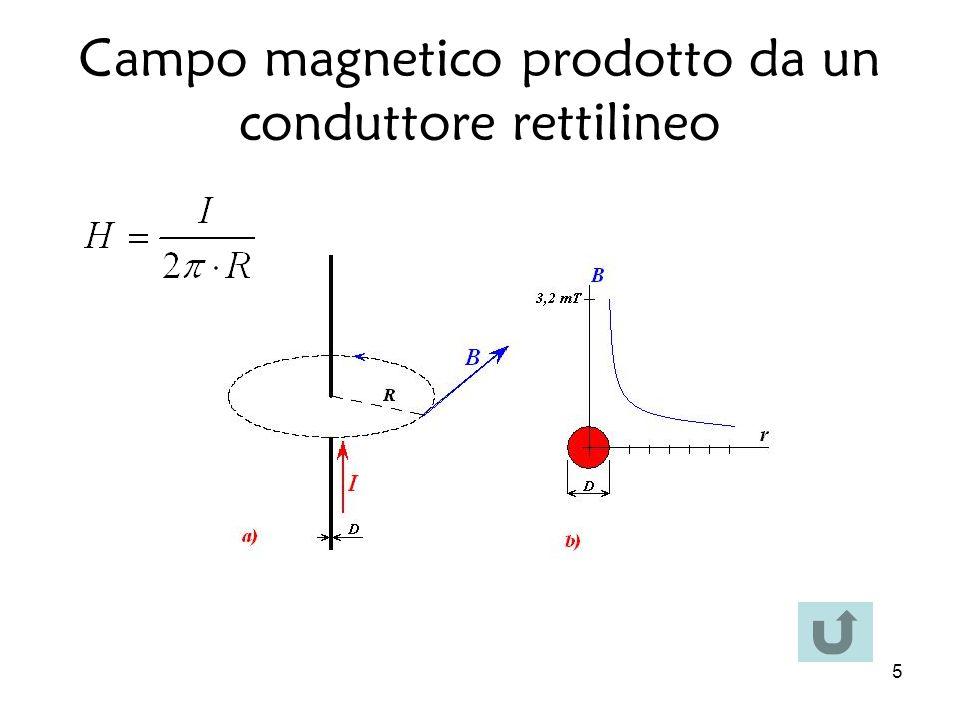 5 Campo magnetico prodotto da un conduttore rettilineo