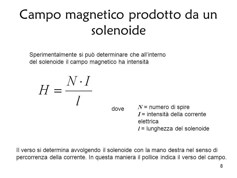 8 N = numero di spire I = intensità della corrente elettrica l = lunghezza del solenoide Sperimentalmente si può determinare che all'interno del solenoide il campo magnetico ha intensità dove Il verso si determina avvolgendo il solenoide con la mano destra nel senso di percorrenza della corrente.