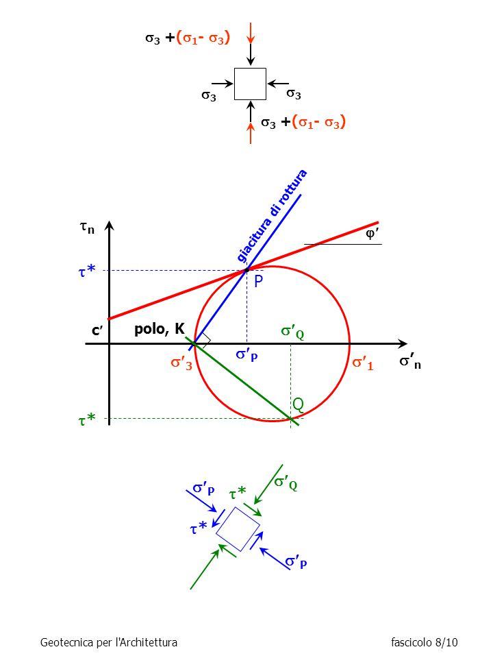  3 +(  1 -  3 ) 33 33 nn  3 'n'n  1 **  P c  polo, K giacitura di rottura **  Q  P **  Q ** Q P Geotecnica per l Architetturafascicolo 8/10