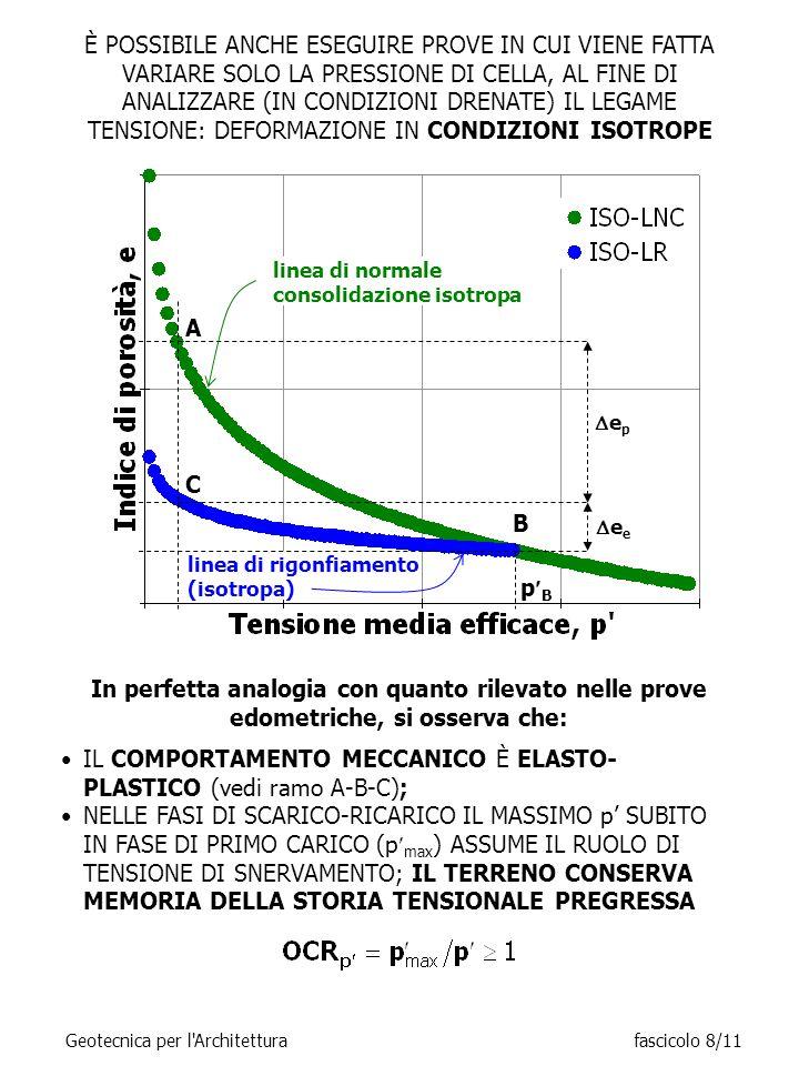 È POSSIBILE ANCHE ESEGUIRE PROVE IN CUI VIENE FATTA VARIARE SOLO LA PRESSIONE DI CELLA, AL FINE DI ANALIZZARE (IN CONDIZIONI DRENATE) IL LEGAME TENSIONE: DEFORMAZIONE IN CONDIZIONI ISOTROPE In perfetta analogia con quanto rilevato nelle prove edometriche, si osserva che: IL COMPORTAMENTO MECCANICO È ELASTO- PLASTICO (vedi ramo A-B-C); NELLE FASI DI SCARICO-RICARICO IL MASSIMO p' SUBITO IN FASE DI PRIMO CARICO (p max ) ASSUME IL RUOLO DI TENSIONE DI SNERVAMENTO; IL TERRENO CONSERVA MEMORIA DELLA STORIA TENSIONALE PREGRESSA A C B pBpB linea di rigonfiamento (isotropa) linea di normale consolidazione isotropa eeee epep Geotecnica per l Architetturafascicolo 8/11