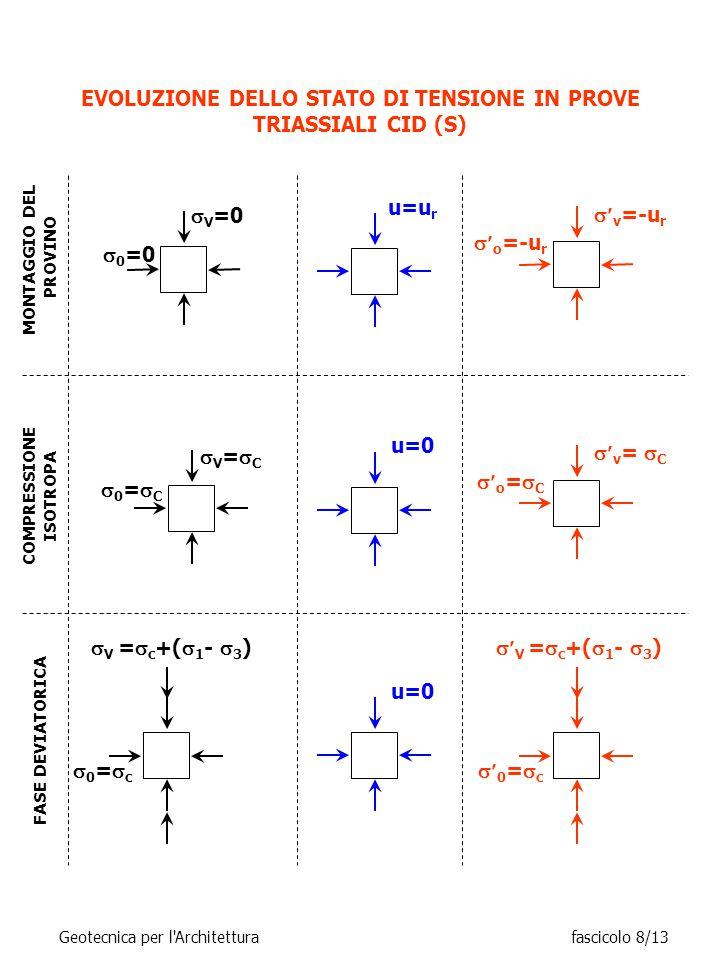 EVOLUZIONE DELLO STATO DI TENSIONE IN PROVE TRIASSIALI CID (S)  V =  c +(  1 -  3 ) 0=c0=c MONTAGGIO DEL PROVINO u=u r  0 =0  V =0  v =-u r  o =-u r COMPRESSIONE ISOTROPA u=0  v =  C  o =  C V=CV=C 0=C0=C FASE DEVIATORICA u=0  V =  c +(  1 -  3 )  0 =  c Geotecnica per l Architetturafascicolo 8/13