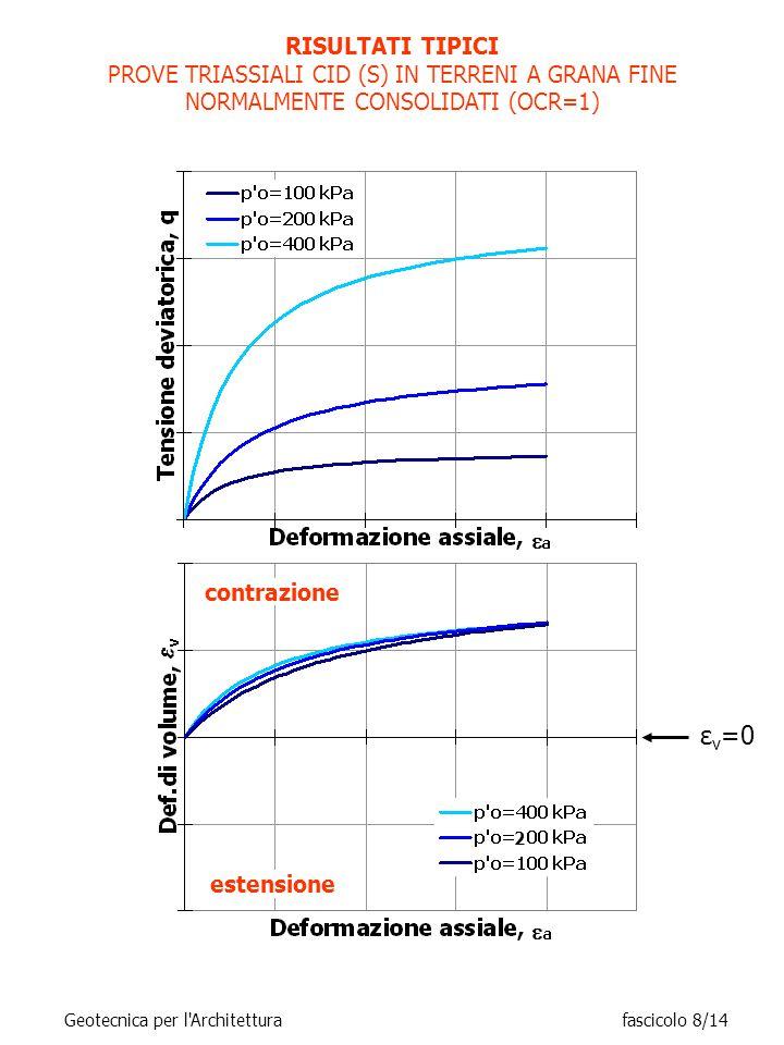 RISULTATI TIPICI PROVE TRIASSIALI CID (S) IN TERRENI A GRANA FINE NORMALMENTE CONSOLIDATI (OCR=1) contrazione estensione 2 ε v =0 Geotecnica per l Architetturafascicolo 8/14