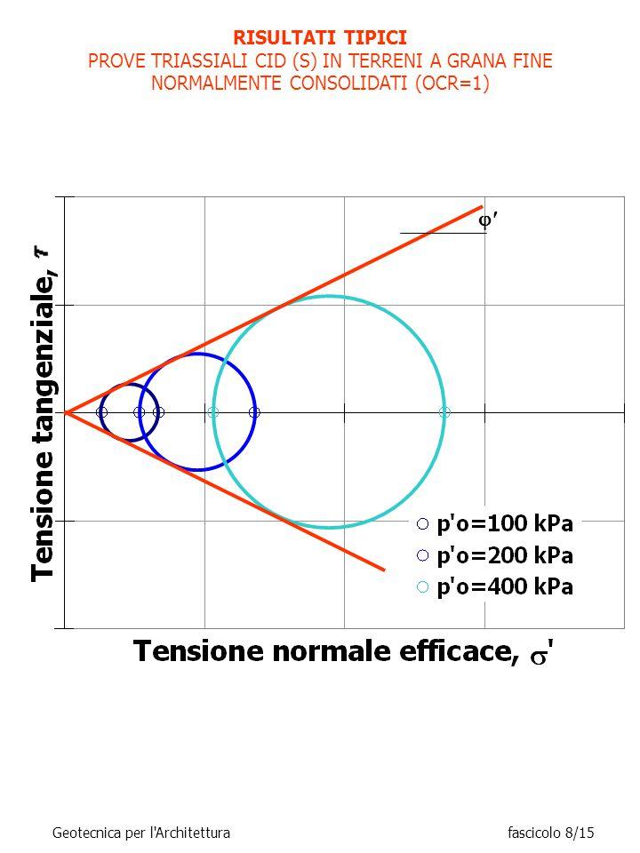 RISULTATI TIPICI PROVE TRIASSIALI CID (S) IN TERRENI A GRANA FINE NORMALMENTE CONSOLIDATI (OCR=1)  Geotecnica per l Architetturafascicolo 8/15