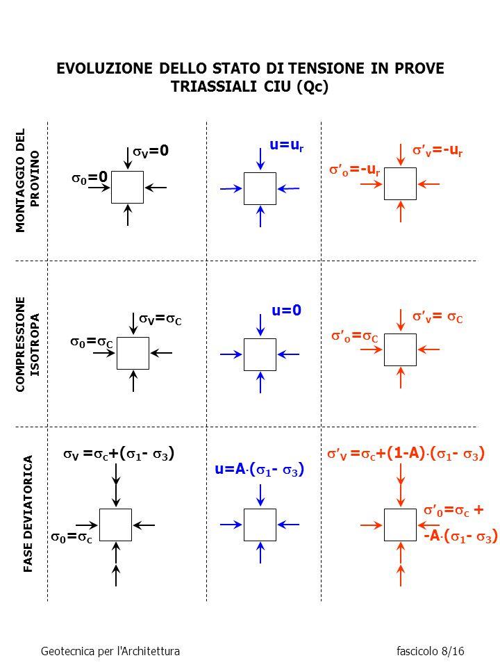 EVOLUZIONE DELLO STATO DI TENSIONE IN PROVE TRIASSIALI CIU (Qc)  V =  c +(  1 -  3 ) 0=c0=c MONTAGGIO DEL PROVINO u=u r  0 =0  V =0  v =-u r  o =-u r COMPRESSIONE ISOTROPA u=0  v =  C  o =  C V=CV=C 0=C0=C FASE DEVIATORICA u=A  (  1 -  3 )  V =  c +(1-A)  (  1 -  3 )  0 =  c + -A  (  1 -  3 ) Geotecnica per l Architetturafascicolo 8/16
