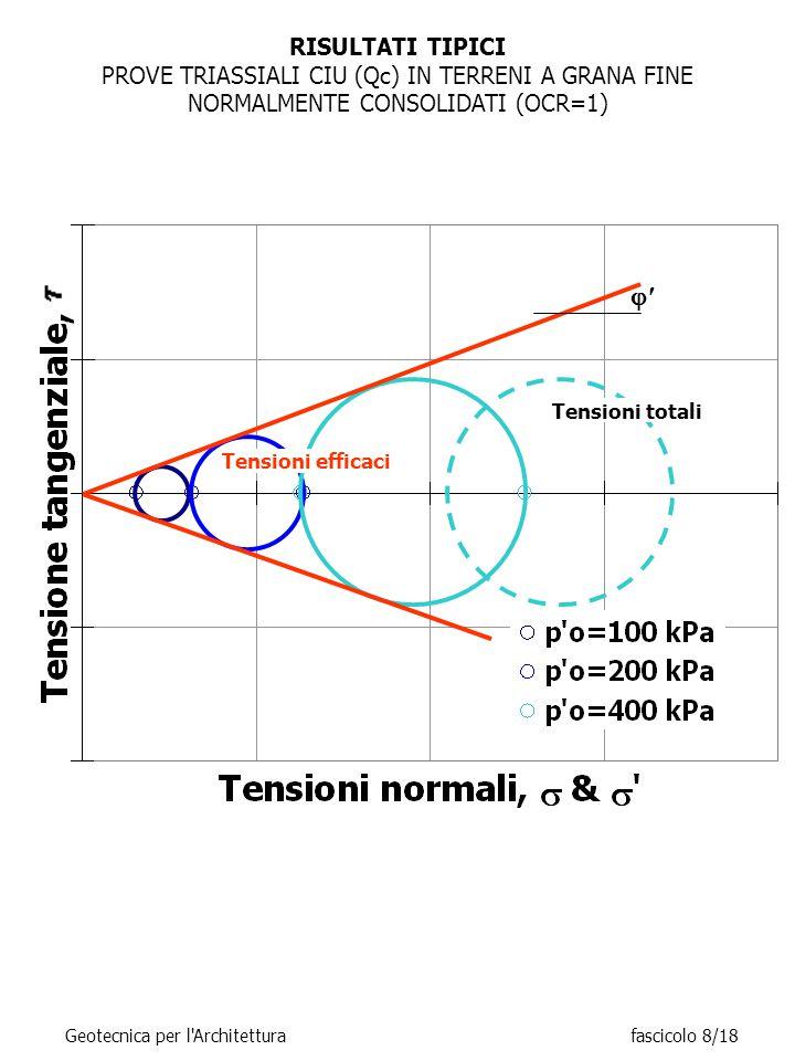 RISULTATI TIPICI PROVE TRIASSIALI CIU (Qc) IN TERRENI A GRANA FINE NORMALMENTE CONSOLIDATI (OCR=1) Tensioni totali Tensioni efficaci  Geotecnica per l Architetturafascicolo 8/18