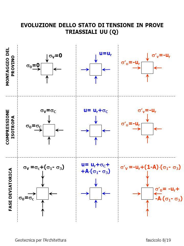 EVOLUZIONE DELLO STATO DI TENSIONE IN PROVE TRIASSIALI UU (Q)  V =  c +(  1 -  3 ) 0=c0=c MONTAGGIO DEL PROVINO u=u r  0 =0  V =0  v =-u r  o =-u r COMPRESSIONE ISOTROPA u= u r +  C  v =-u r  o =-u r V=CV=C 0=C0=C FASE DEVIATORICA u= u r +  C + +A  (  1 -  3 )  V =-u r +(1-A)  (  1 -  3 )  0 = -u r + -A  (  1 -  3 ) Geotecnica per l Architetturafascicolo 8/19