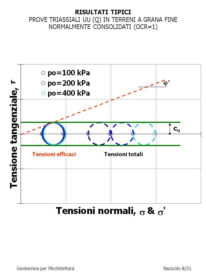 RISULTATI TIPICI PROVE TRIASSIALI UU (Q) IN TERRENI A GRANA FINE NORMALMENTE CONSOLIDATI (OCR=1) Tensioni totaliTensioni efficaci  cucu Geotecnica per l Architetturafascicolo 8/21