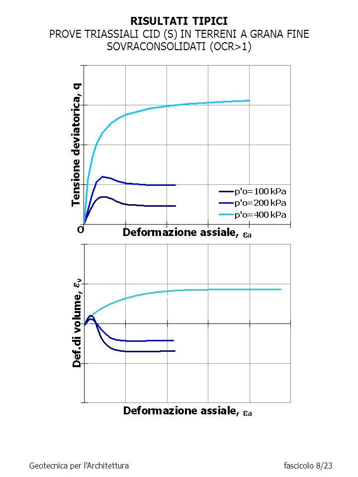 RISULTATI TIPICI PROVE TRIASSIALI CID (S) IN TERRENI A GRANA FINE SOVRACONSOLIDATI (OCR>1) O Geotecnica per l Architetturafascicolo 8/23