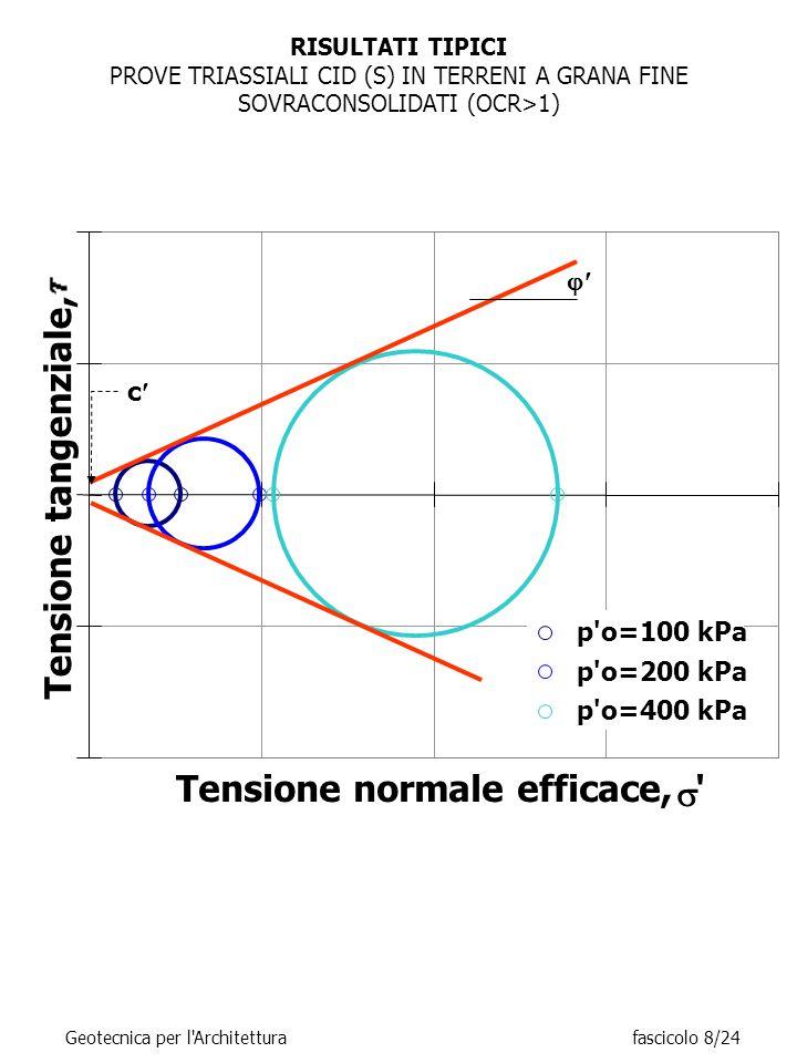 RISULTATI TIPICI PROVE TRIASSIALI CID (S) IN TERRENI A GRANA FINE SOVRACONSOLIDATI (OCR>1) Tensione normale efficace,  Tensione tangenziale, p o=100 kPa p o=200 kPa p o=400 kPa  c Geotecnica per l Architetturafascicolo 8/24