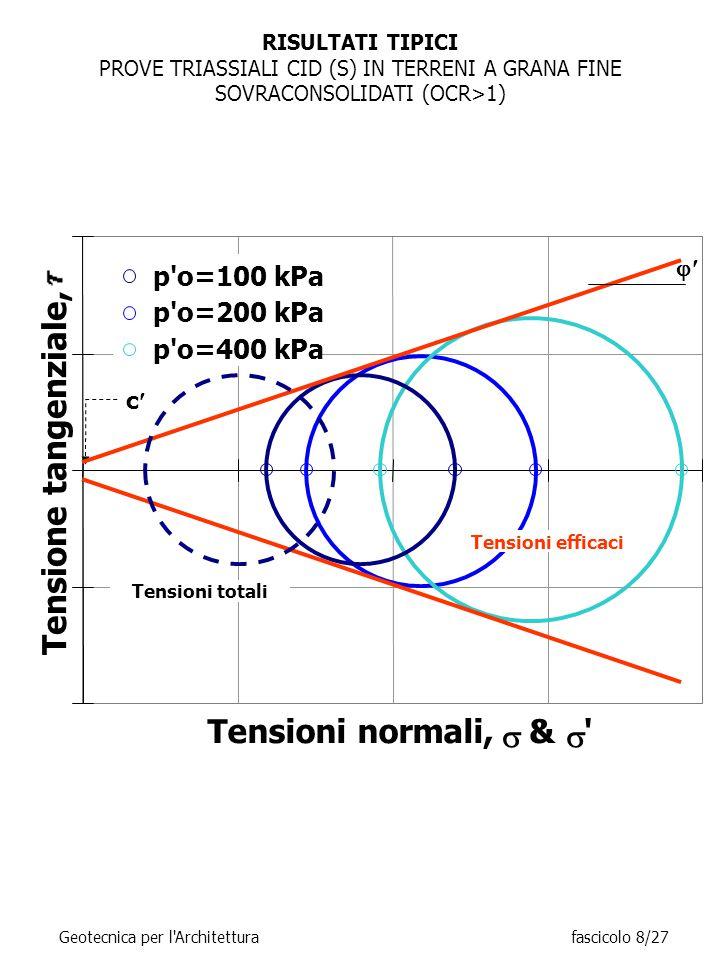 RISULTATI TIPICI PROVE TRIASSIALI CID (S) IN TERRENI A GRANA FINE SOVRACONSOLIDATI (OCR>1) Geotecnica per l Architetturafascicolo 8/27 Tensioni normali,  &  Tensione tangenziale, p o=100 kPa p o=200 kPa p o=400 kPa c  Tensioni totali Tensioni efficaci