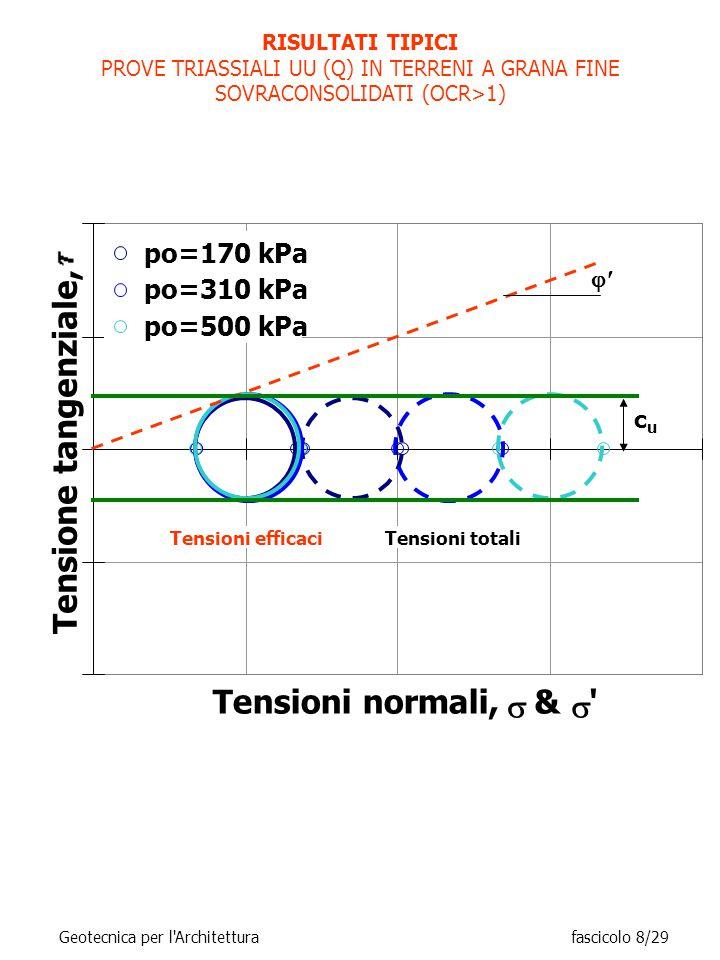 RISULTATI TIPICI PROVE TRIASSIALI UU (Q) IN TERRENI A GRANA FINE SOVRACONSOLIDATI (OCR>1) Tensioni normali,  &  Tensione tangenziale, po=170 kPa po=310 kPa po=500 kPa Tensioni totaliTensioni efficaci  cucu Geotecnica per l Architetturafascicolo 8/29