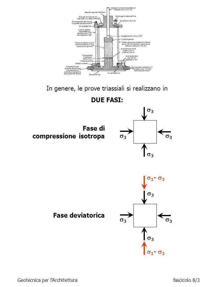 LE DUE FASI POSSONO ESSERE REALIZZATE IMPONENDO VARIE MODALITÀ DI DRENAGGIO: Fase deviatorica  3 +(  1 -  3 ) 33 33 TIPO di PROVA S (CID) Qc (CIU) Q (UU) Fase isotropa 33 33 33 33 LIBERO IMPEDITO LIBERO IMPEDITO Geotecnica per l Architetturafascicolo 8/4 alla fine: sempre:  0u    0u 