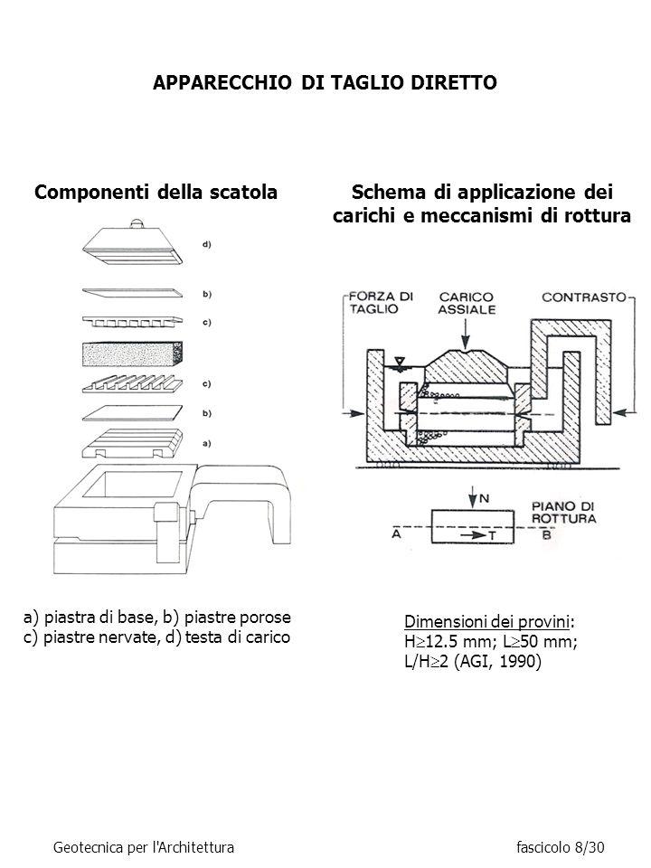 APPARECCHIO DI TAGLIO DIRETTO a) piastra di base, b) piastre porose c) piastre nervate, d) testa di carico Componenti della scatola Schema di applicazione dei carichi e meccanismi di rottura Dimensioni dei provini: H  12.5 mm; L  50 mm; L/H  2 (AGI, 1990) Geotecnica per l Architetturafascicolo 8/30