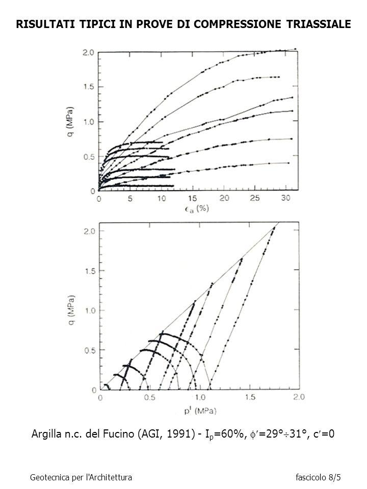 RISULTATI TIPICI PROVE TRIASSIALI CIU (Qc) IN TERRENI A GRANA FINE SOVRACONSOLIDATI (OCR>1)  u > 0  u < 0 Geotecnica per l Architetturafascicolo 8/26 Deformazione assiale,  a Variazione di u