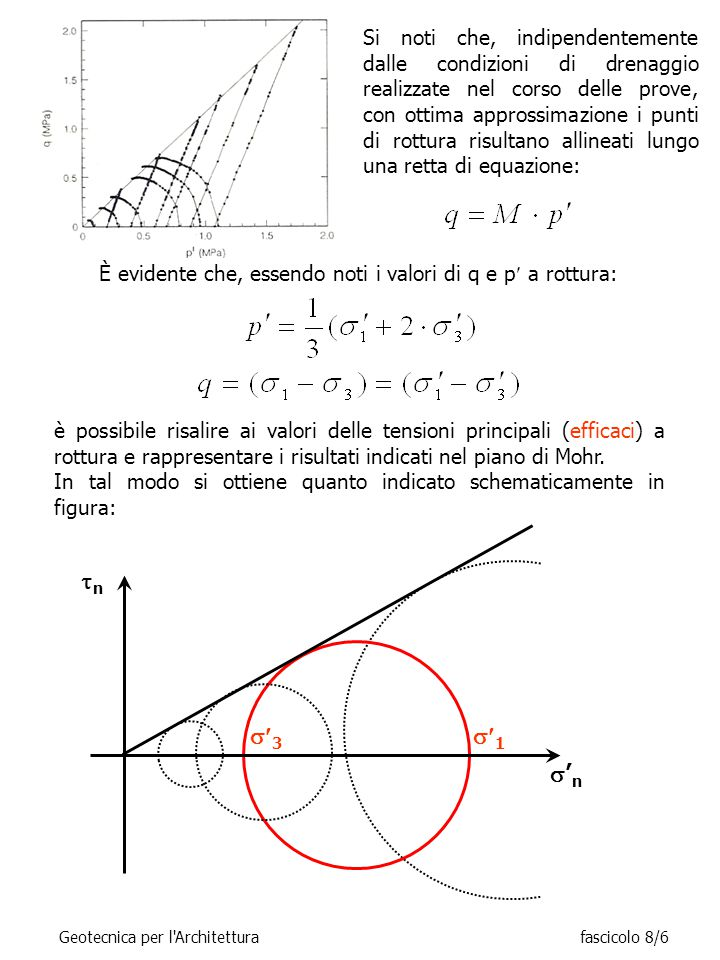 RISULTATI TIPICI PROVE TRIASSIALI CIU (Qc) IN TERRENI A GRANA FINE NORMALMENTE CONSOLIDATI (OCR=1) Geotecnica per l Architetturafascicolo 8/17