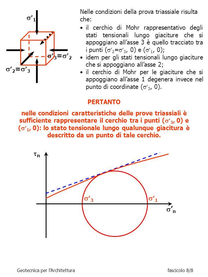 Nelle condizioni della prova triassiale risulta che: nn  3 'n'n  1 il cerchio di Mohr rappresentativo degli stati tensionali lungo giaciture che si appoggiano all'asse 3 è quello tracciato tra i punti (  2 =  3, 0) e (  1, 0); idem per gli stati tensionali lungo giaciture che si appoggiano all'asse 2; il cerchio di Mohr per le giaciture che si appoggiano all'asse 1 degenera invece nel punto di coordinate (  3, 0).