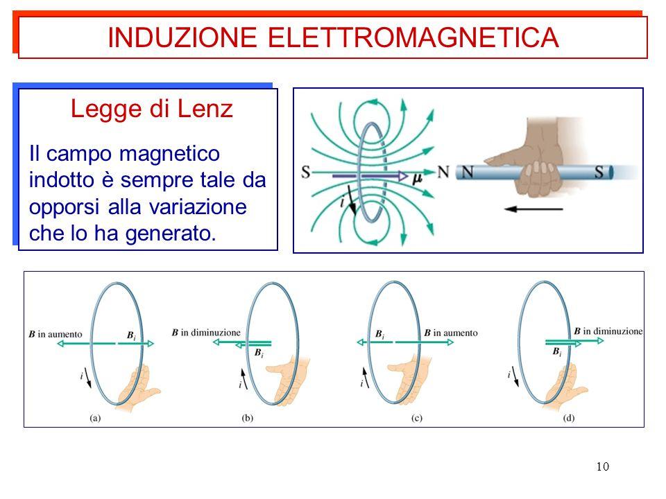 10 INDUZIONE ELETTROMAGNETICA Legge di Lenz Il campo magnetico indotto è sempre tale da opporsi alla variazione che lo ha generato. Legge di Lenz Il c