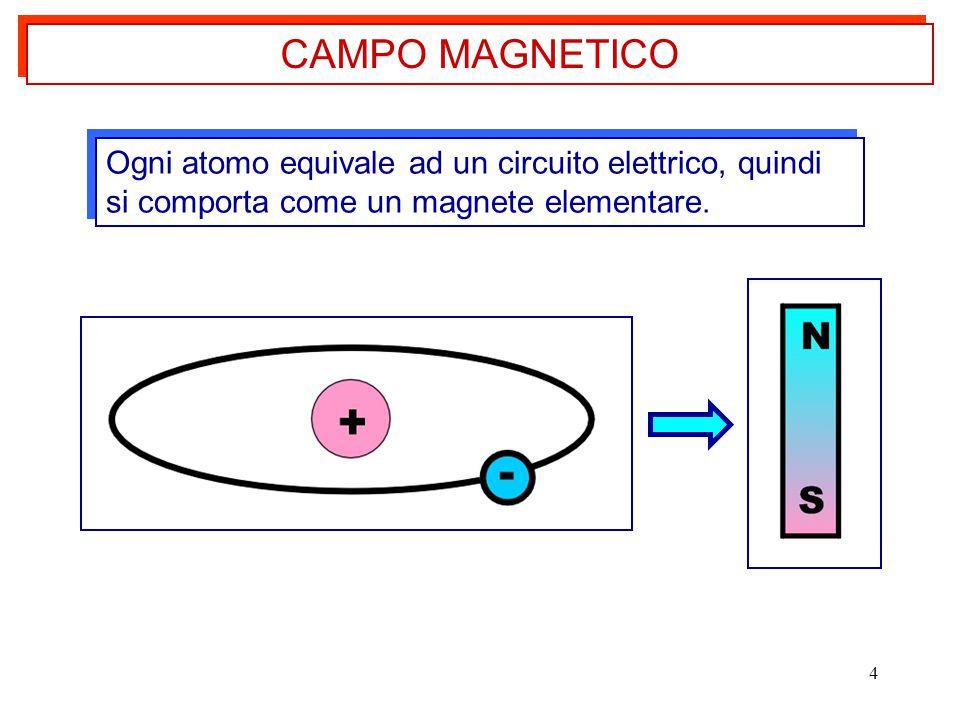 4 Ogni atomo equivale ad un circuito elettrico, quindi si comporta come un magnete elementare. CAMPO MAGNETICO