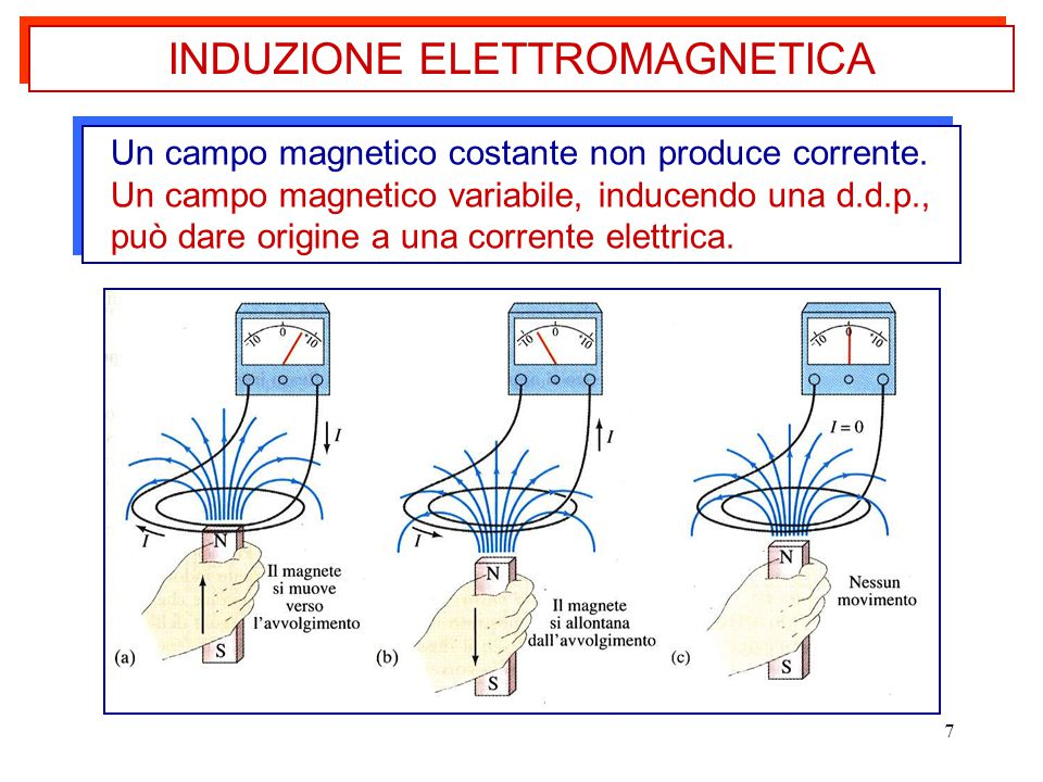 7 INDUZIONE ELETTROMAGNETICA Un campo magnetico costante non produce corrente. Un campo magnetico variabile, inducendo una d.d.p., può dare origine a