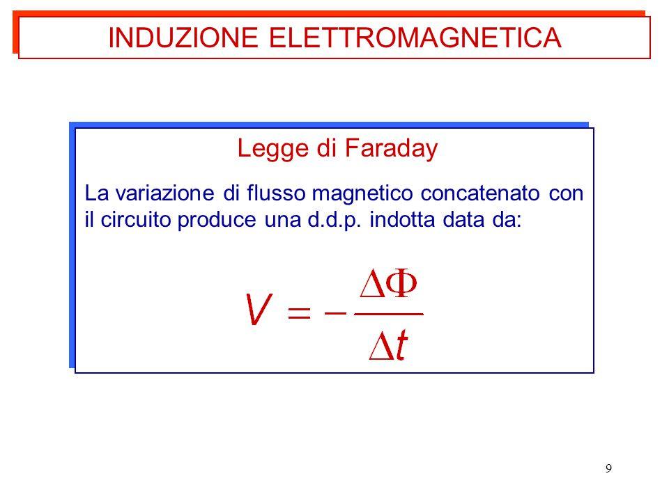9 Legge di Faraday La variazione di flusso magnetico concatenato con il circuito produce una d.d.p. indotta data da: Legge di Faraday La variazione di